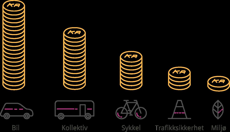 Illustrasjon av fordeling av pengene. I synkende rekkefølge går flest penger til Bil, kollektiv, sykkel, trafikksikkerhet og miljø.